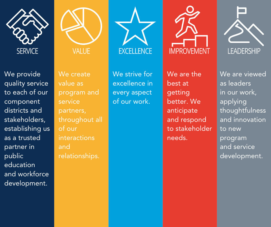 Colorful graphic featuring vertical bands that feature text on each of Capital Region BOCES commitments. From left to right, these are: Service and related text in a navy blue band, Value and related text in bright yellow band, Excellence and related text in a sky blue band, Improvement and related text in a red band and Leadership and related text in a grey band.